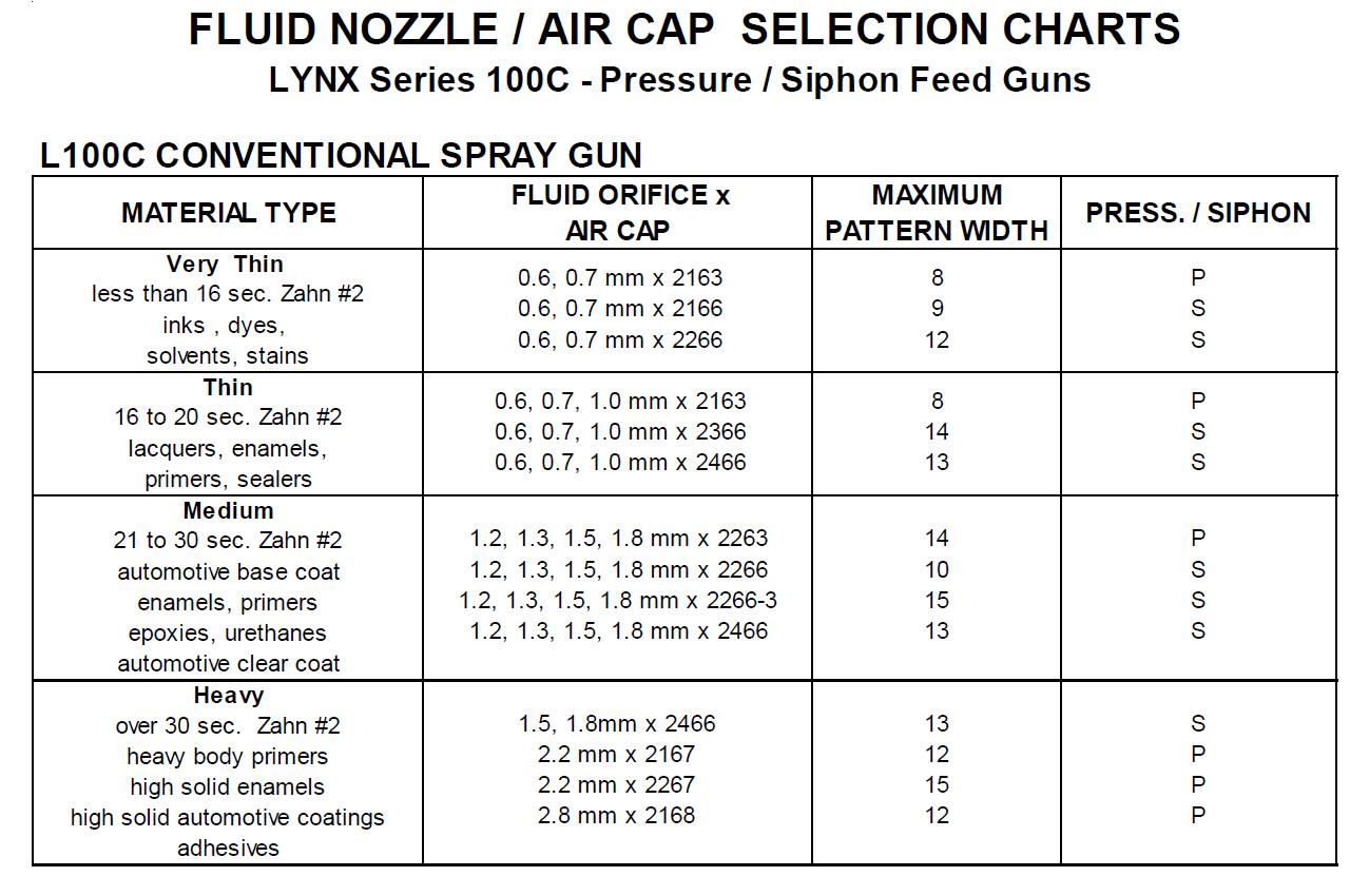 l100c-nozzle-chart.png